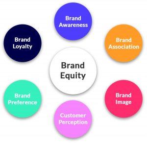 Brand Equity Diagram