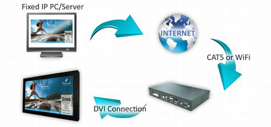 how it works network digital signage