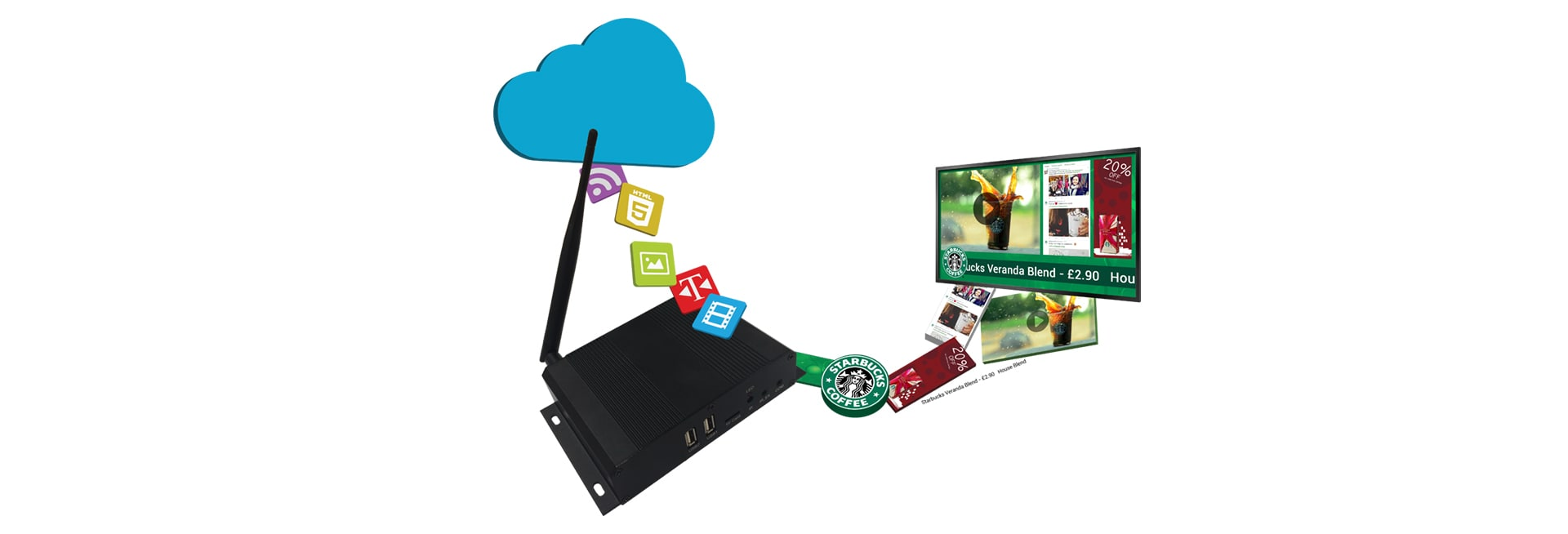 Network Digital Signage Multimedia Players with Software