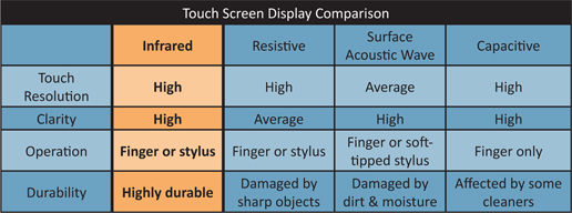 multi touch screen comparison table